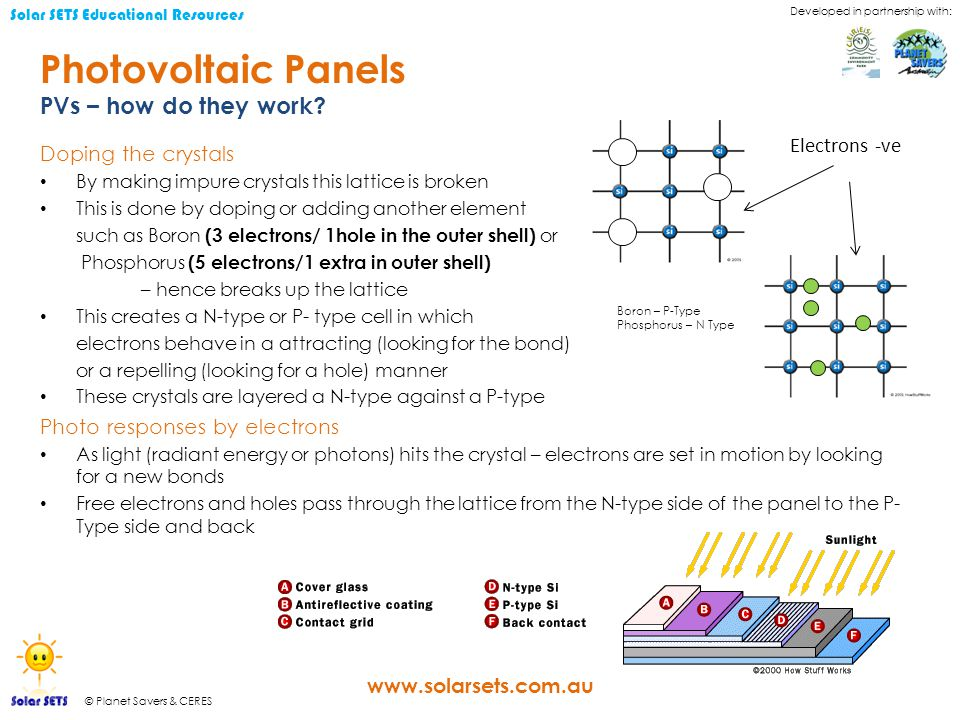 Developed in partnership with: © Planet Savers & CERES Solar SETS Educational Resources www.solarsets.com.au Photovoltaic Panels Doping the crystals By making impure crystals this lattice is broken This is done by doping or adding another element such as Boron (3 electrons/ 1hole in the outer shell) or Phosphorus (5 electrons/1 extra in outer shell) – hence breaks up the lattice This creates a N-type or P- type cell in which electrons behave in a attracting (looking for the bond) or a repelling (looking for a hole) manner These crystals are layered a N-type against a P-type Photo responses by electrons As light (radiant energy or photons) hits the crystal – electrons are set in motion by looking for a new bonds Free electrons and holes pass through the lattice from the N-type side of the panel to the P- Type side and back PVs – how do they work.