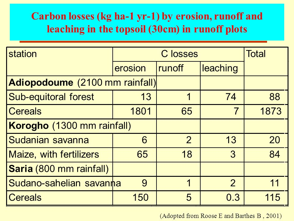Carbon losses (kg ha-1 yr-1) by erosion, runoff and leaching in the topsoil (30cm) in runoff plots (Adopted from Roose E and Barthes B, 2001)