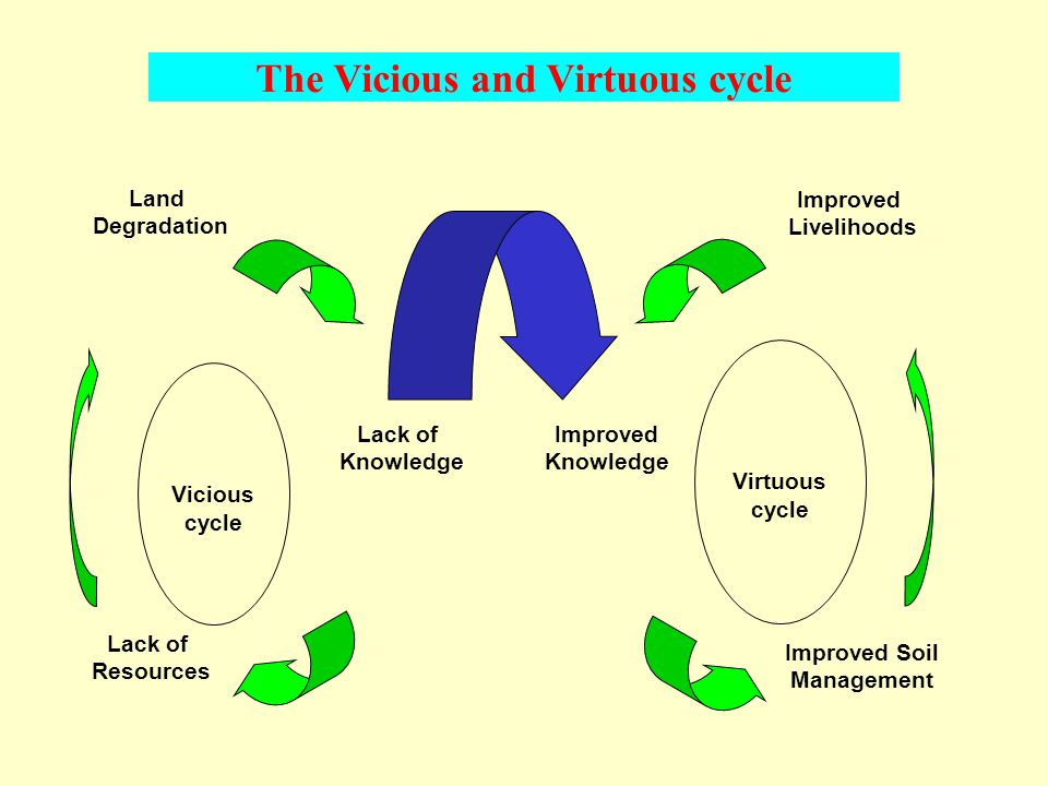 Lack of Resources Lack of Knowledge Land Degradation Improved Knowledge Improved Soil Management Improved Livelihoods Virtuous cycle Vicious cycle The Vicious and Virtuous cycle
