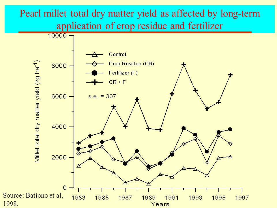 Pearl millet total dry matter yield as affected by long-term application of crop residue and fertilizer Source: Bationo et al, 1998.