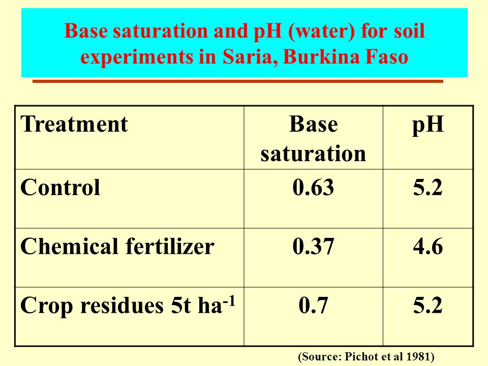 Base saturation and pH (water) for soil experiments in Saria, Burkina Faso TreatmentBase saturation pH Control0.635.2 Chemical fertilizer0.374.6 Crop residues 5t ha -1 0.75.2 (Source: Pichot et al 1981)