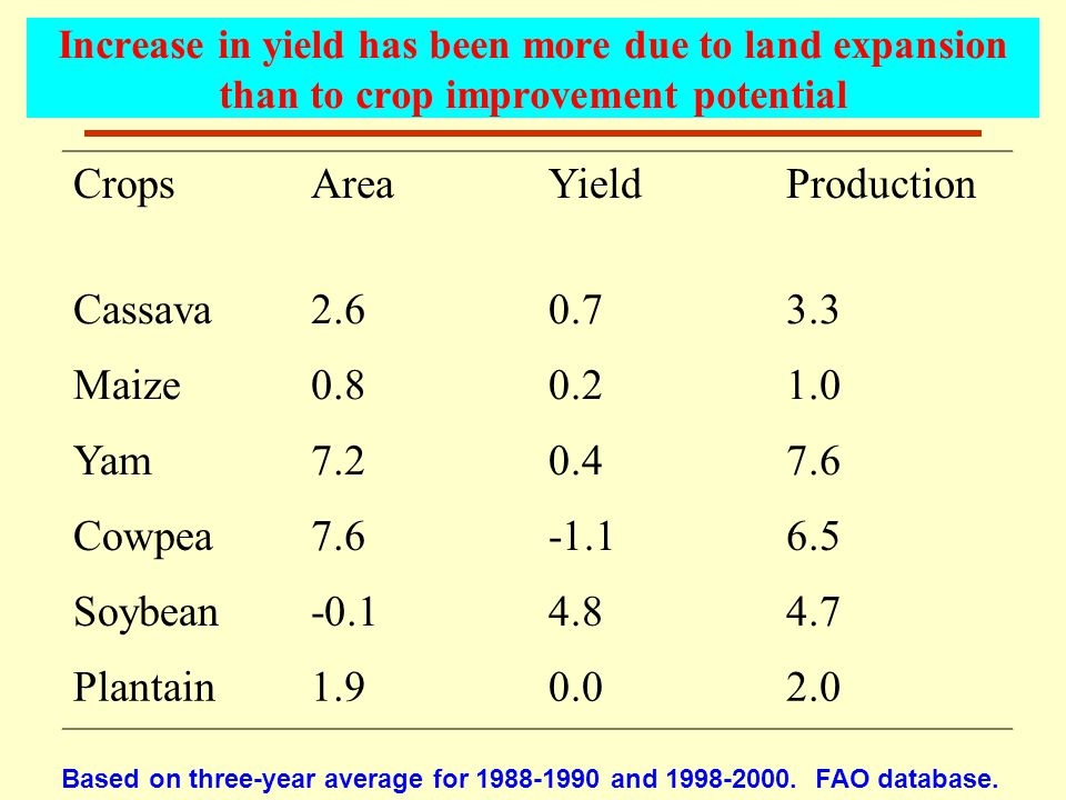 Increase in yield has been more due to land expansion than to crop improvement potential CropsAreaYieldProduction Cassava2.60.73.3 Maize0.80.21.0 Yam7.20.47.6 Cowpea7.6-1.16.5 Soybean-0.14.84.7 Plantain1.90.02.0 Based on three-year average for 1988-1990 and 1998-2000.