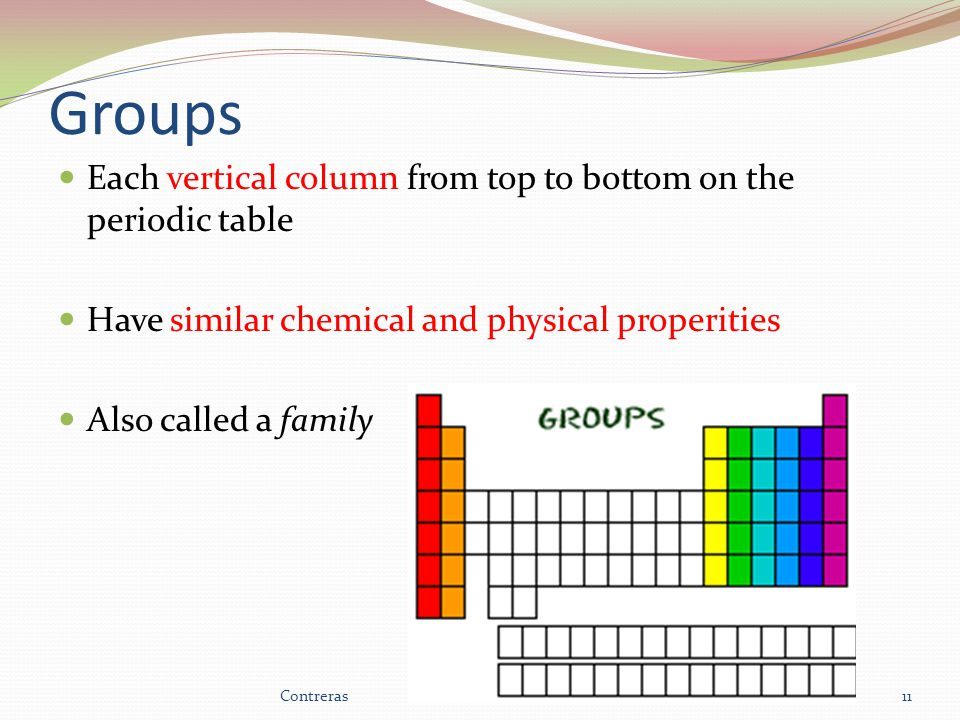 Groups Each vertical column from top to bottom on the periodic table Have similar chemical and physical properities Also called a family 11Contreras