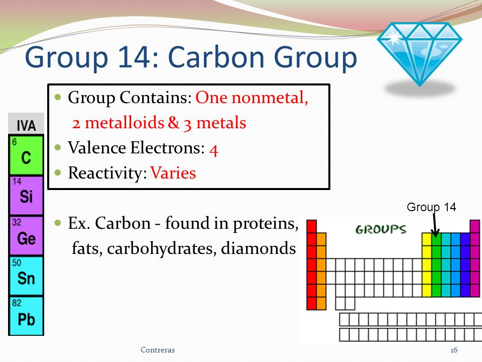 Group 14: Carbon Group Group Contains: One nonmetal, 2 metalloids & 3 metals Valence Electrons: 4 Reactivity: Varies Ex.