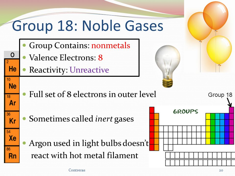Group 18: Noble Gases Group Contains: nonmetals Valence Electrons: 8 Reactivity: Unreactive Full set of 8 electrons in outer level Sometimes called inert gases Argon used in light bulbs doesn't react with hot metal filament 20 Group 18 Contreras