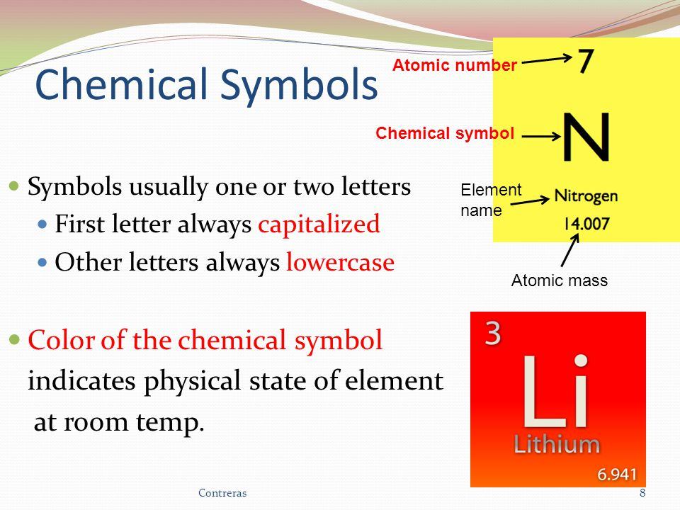 Chemical Symbols Symbols usually one or two letters First letter always capitalized Other letters always lowercase Color of the chemical symbol indicates physical state of element at room temp.