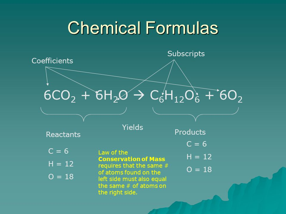 Chemical Formulas 6CO 2 + 6H 2 O  C 6 H 12 O 6 + 6O 2 Reactants Products Yields Coefficients Subscripts C = 6 H = 12 O = 18 C = 6 H = 12 O = 18 Law of the Conservation of Mass requires that the same # of atoms found on the left side must also equal the same # of atoms on the right side.