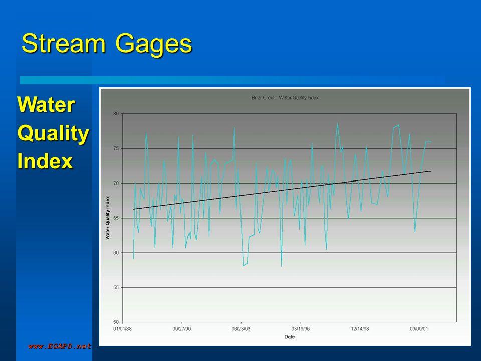 www.EGAPS.net Stream Gages WaterQualityIndex