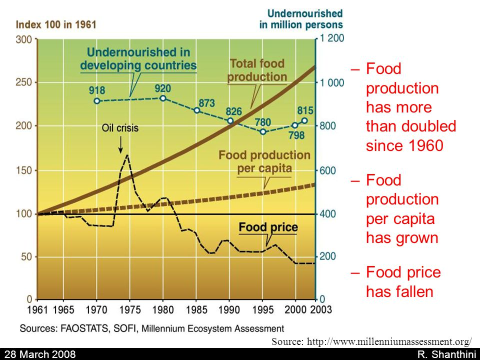 –Food production has more than doubled since 1960 –Food production per capita has grown –Food price has fallen Source: http://www.millenniumassessment