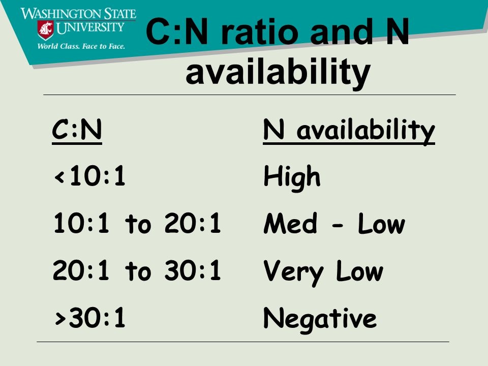 C:N ratio and N availability C:N <10:1 10:1 to 20:1 20:1 to 30:1 >30:1 N availability High Med - Low Very Low Negative
