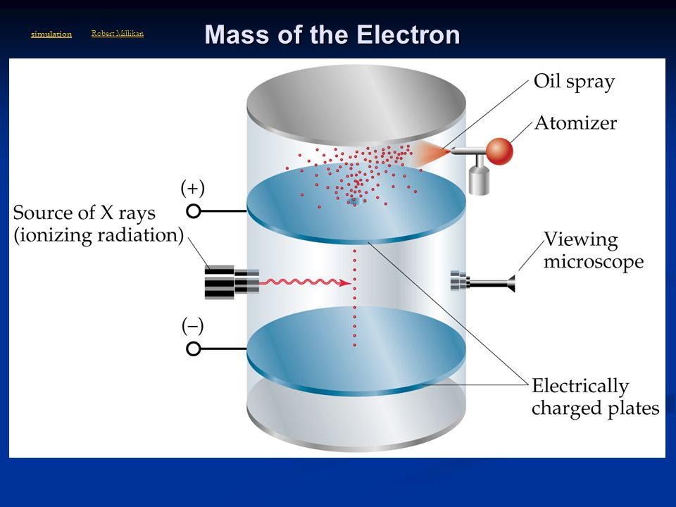 Mass of the Electron 1916 – Robert Millikan determined the mass of the electron: 1/1840 the mass of a hydrogen atom; has one unit of negative charge T