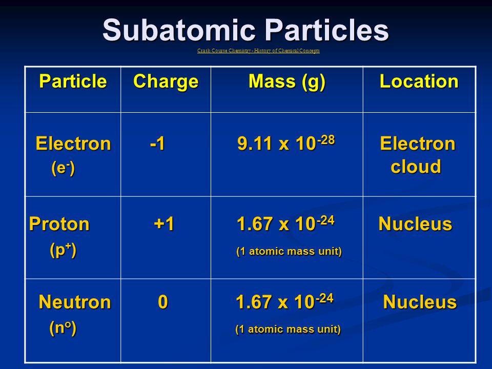 Subatomic Particles ParticleCharge Mass (g) Location Electron -1 9.11 x 10 -28 Electron (e - ) cloud (e - ) cloud Proton +1 1.67 x 10 -24 Nucleus (p + ) (1 atomic mass unit) (p + ) (1 atomic mass unit) Neutron 0 1.67 x 10 -24 Nucleus (n o ) (1 atomic mass unit) (n o ) (1 atomic mass unit) Crash Course Chemistry - History of Chemical Concepts