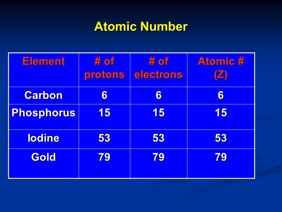 Atomic Number Atoms are composed of protons, neutrons, and electrons How then are atoms of one element different from another element.