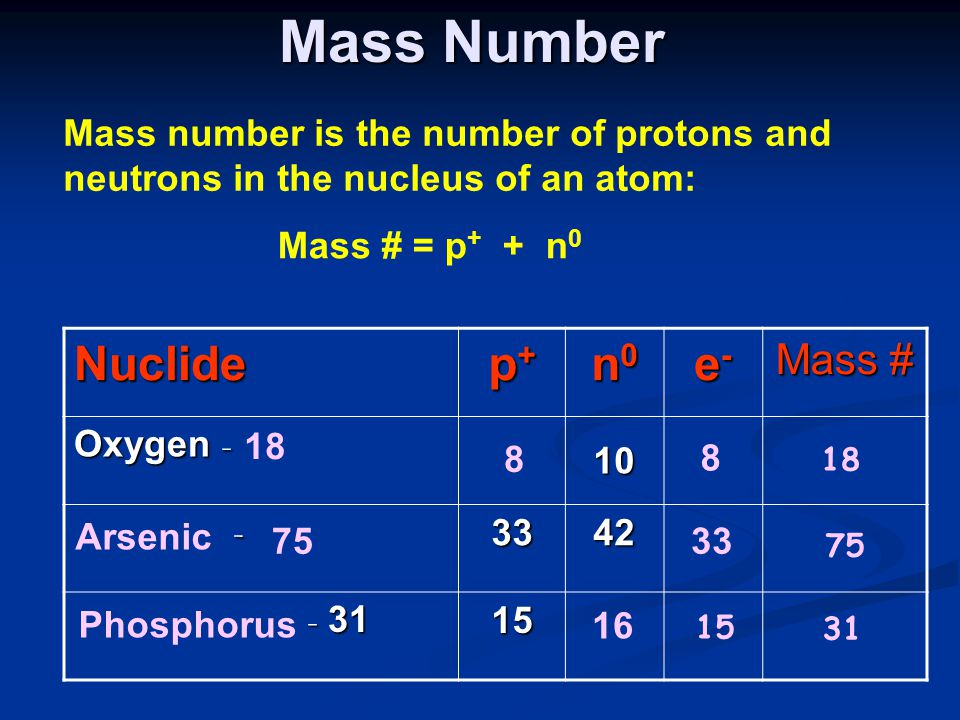 Mass Number Mass number is the number of protons and neutrons in the nucleus of an atom: Mass # = p + + n 0 Nuclide p+p+p+p+ n0n0n0n0 e-e-e-e- Mass # Oxygen - 10 -3342 - 31 - 3115 8 8 18 Arsenic 7533 75 Phosphorus 15 31 16