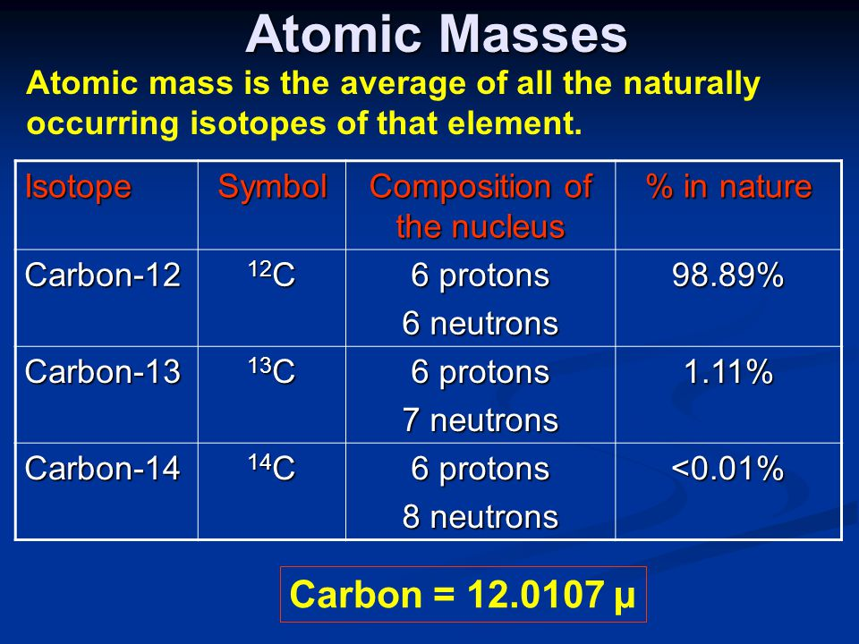Atomic Masses IsotopeSymbol Composition of the nucleus % in nature Carbon-12 12 C 6 protons 6 neutrons 98.89% Carbon-13 13 C 6 protons 7 neutrons 1.11% Carbon-14 14 C 6 protons 8 neutrons <0.01% Atomic mass is the average of all the naturally occurring isotopes of that element.