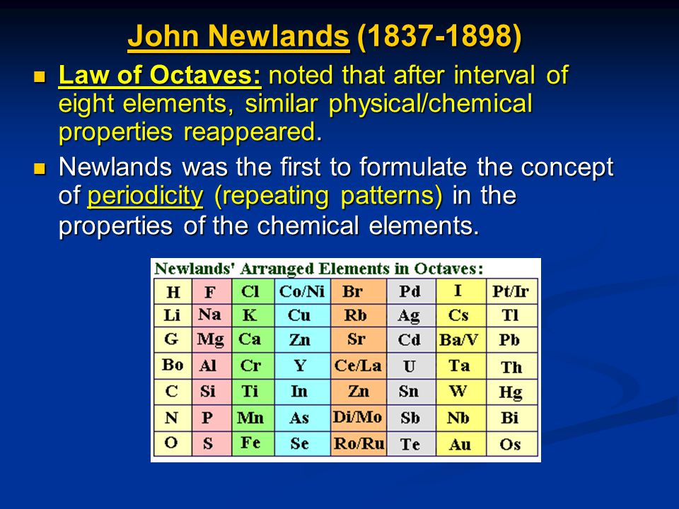 John NewlandsJohn Newlands (1837-1898) John Newlands Law of Octaves: noted that after interval of eight elements, similar physical/chemical properties