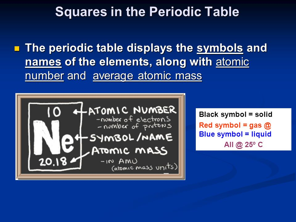 The periodic table displays the symbols and names of the elements, along with atomic number and average atomic mass The periodic table displays the sy