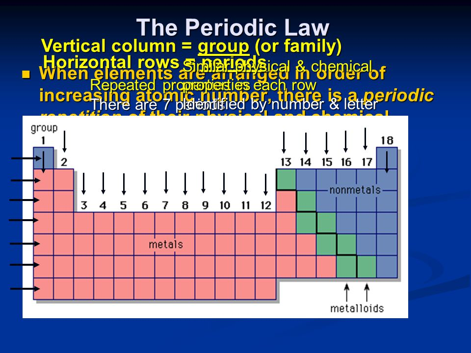 The Periodic Law When elements are arranged in order of increasing atomic number, there is a periodic repetition of their physical and chemical properties.