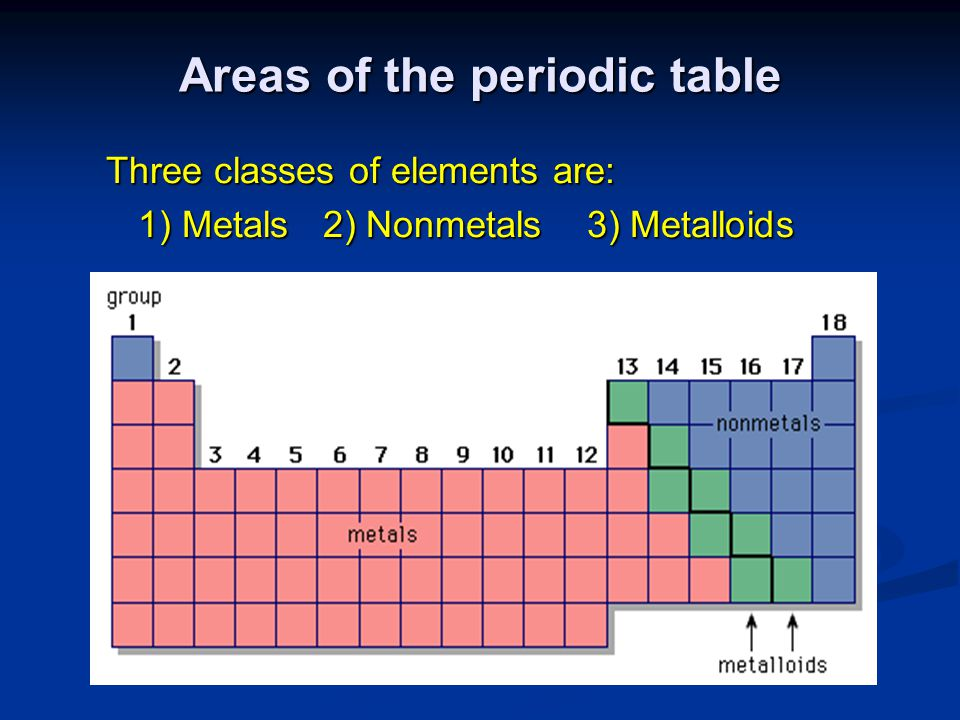Areas of the periodic table Three classes of elements are: 1) Metals 2) Nonmetals 3) Metalloids