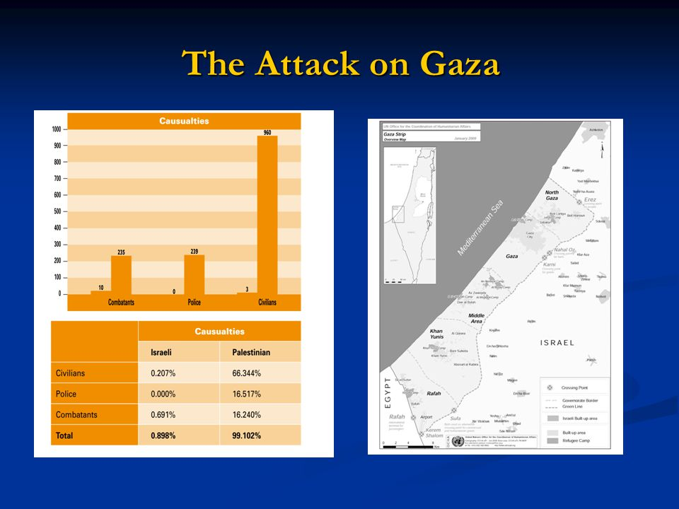 The Attack on Gaza