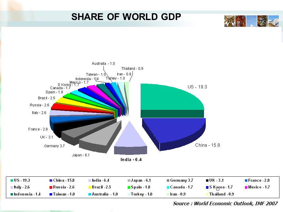 SHARE OF WORLD GDP Source : World Economic Outlook, IMF 2007