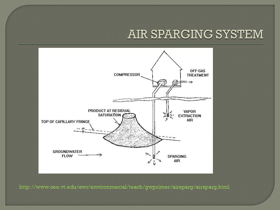 http://www.cee.vt.edu/ewr/environmental/teach/gwprimer/airsparg/airsparg.html