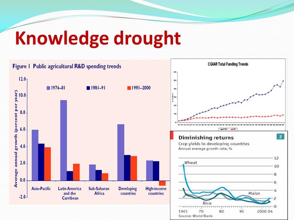 Knowledge drought 35 R&D stagnation