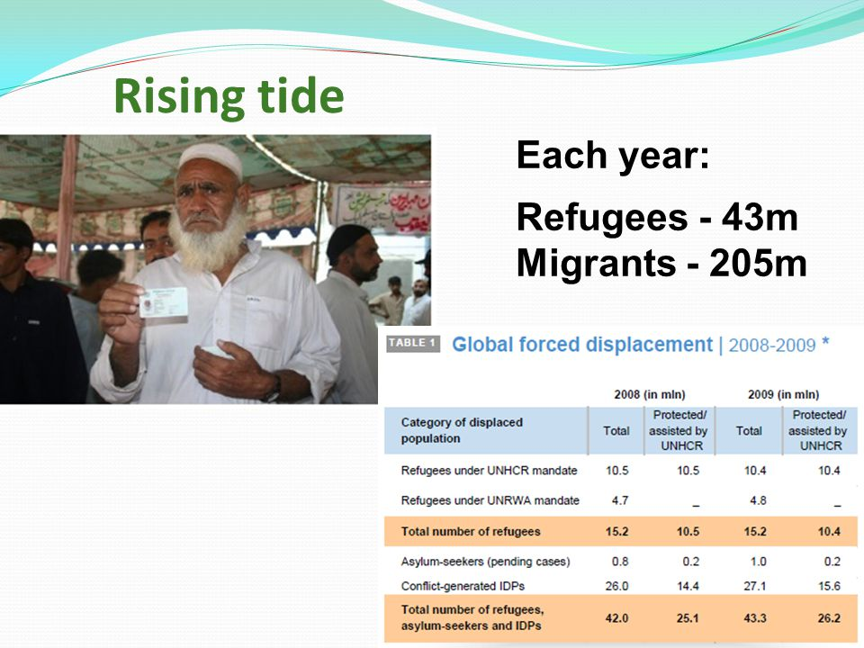 Rising tide Each year: Refugees - 43m Migrants - 205m