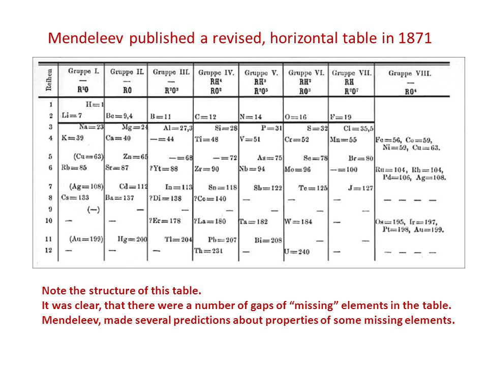 "Mendeleev published a revised, horizontal table in 1871 Note the structure of this table. It was clear, that there were a number of gaps of ""missing"""