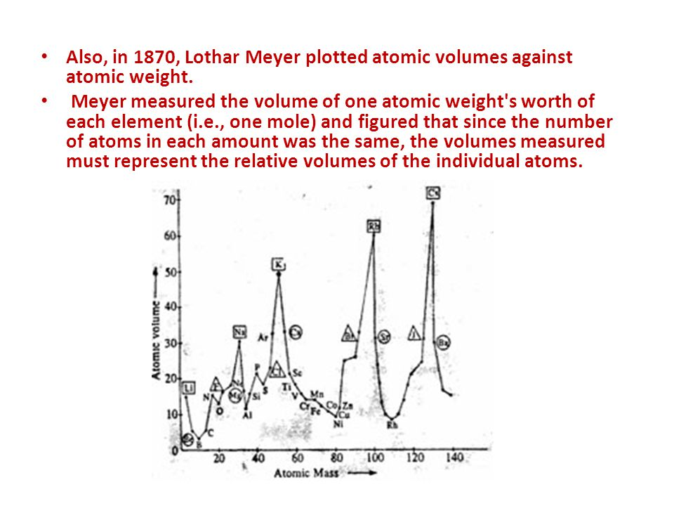 Also, in 1870, Lothar Meyer plotted atomic volumes against atomic weight. Meyer measured the volume of one atomic weight's worth of each element (i.e.