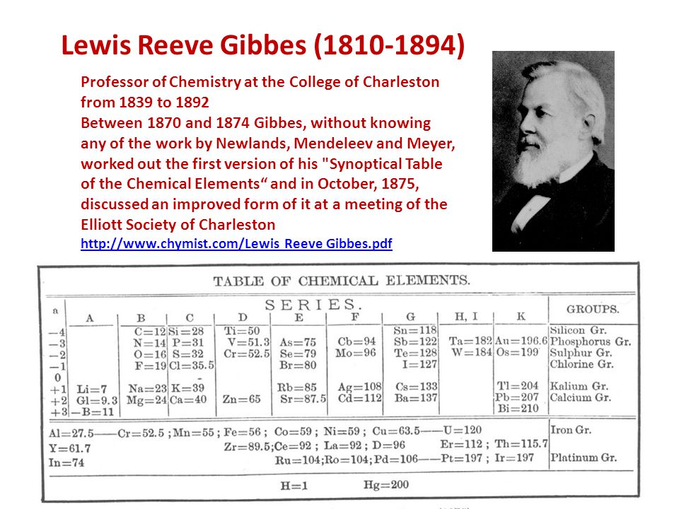 Lewis Reeve Gibbes (1810-1894) Professor of Chemistry at the College of Charleston from 1839 to 1892 Between 1870 and 1874 Gibbes, without knowing any