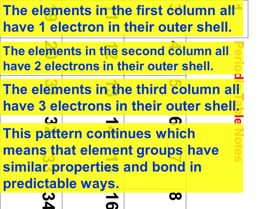 Periodic Table Notes 12 3 4 5678910 1112 1314151617 18 19 20 31 32 333435 36 The elements in the first column all have 1 electron in their outer shell.
