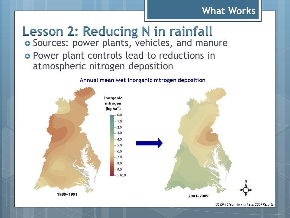  Sources: power plants, vehicles, and manure  Power plant controls lead to reductions in atmospheric nitrogen deposition US EPA Clean Air Markets: 2009 Results Annual mean wet inorganic nitrogen deposition What Works