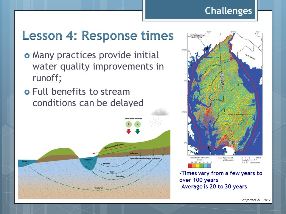  Many practices provide initial water quality improvements in runoff;  Full benefits to stream conditions can be delayed Challenges -Times vary from a few years to over 100 years -Average is 20 to 30 years Sanford et al., 2012