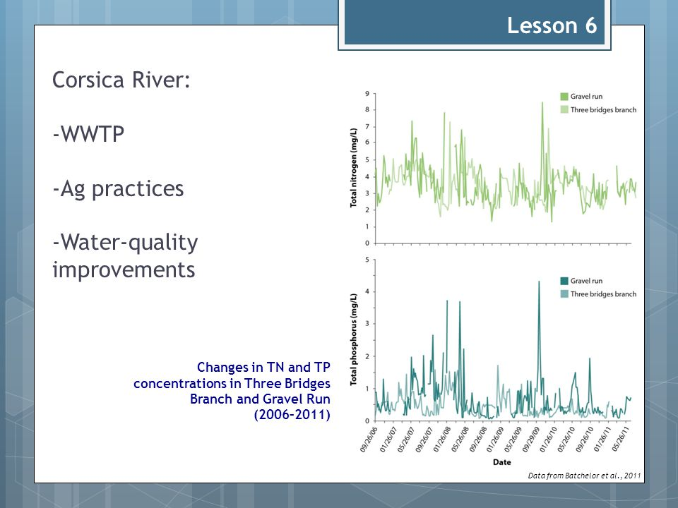Corsica River: -WWTP -Ag practices -Water-quality improvements Data from Batchelor et al., 2011 Changes in TN and TP concentrations in Three Bridges Branch and Gravel Run (2006–2011) Lesson 6