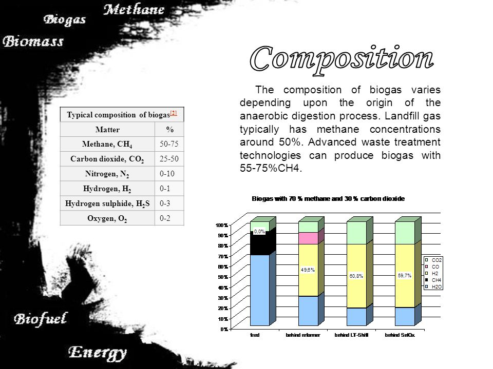 Typical composition of biogas [2] [2] Matter % Methane, CH 4 50-75 Carbon dioxide, CO 2 25-50 Nitrogen, N 2 0-10 Hydrogen, H 2 0-1 Hydrogen sulphide, H 2 S0-3 Oxygen, O 2 0-2 The composition of biogas varies depending upon the origin of the anaerobic digestion process.