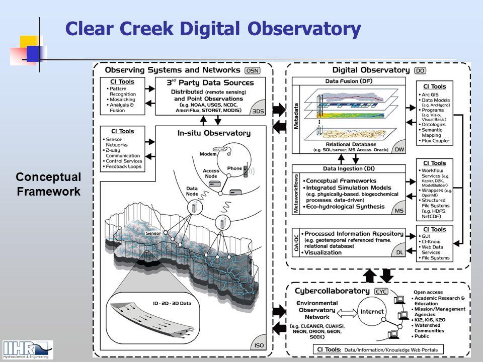 Conceptual Framework Clear Creek Digital Observatory