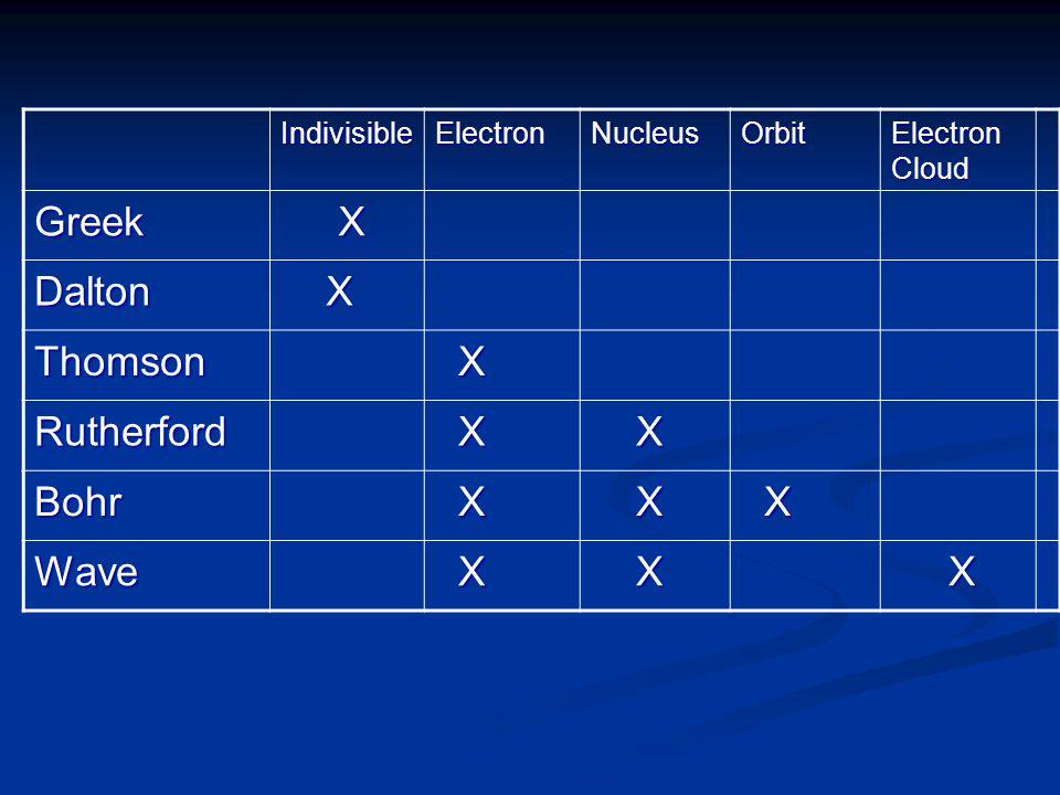 IndivisibleElectronNucleusOrbit Electron Cloud Greek X Dalton X Thomson X Rutherford X X Bohr X X X Wave X X X