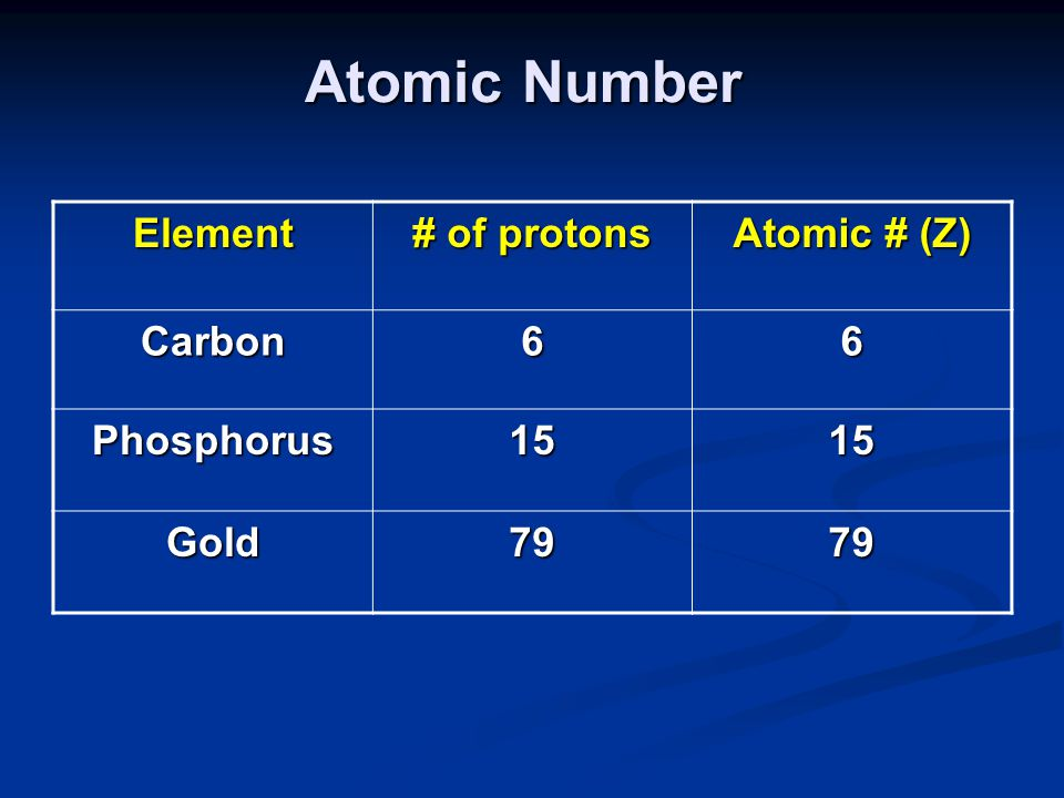 Atomic Number Element # of protons Atomic # (Z) Carbon66 Phosphorus1515 Gold7979