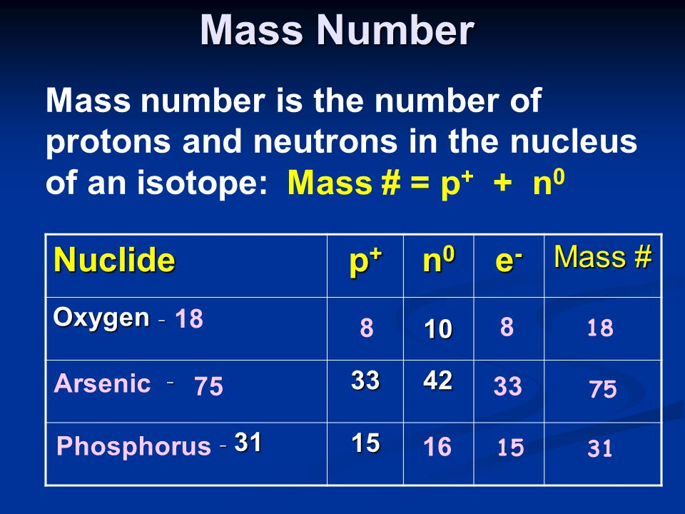 Mass Number Mass number is the number of protons and neutrons in the nucleus of an isotope: Mass # = p + + n 0 Nuclide p+p+p+p+ n0n0n0n0 e-e-e-e- Mass # Oxygen - 10 -3342 - 31 - 3115 8 8 18 Arsenic 7533 75 Phosphorus 15 31 16