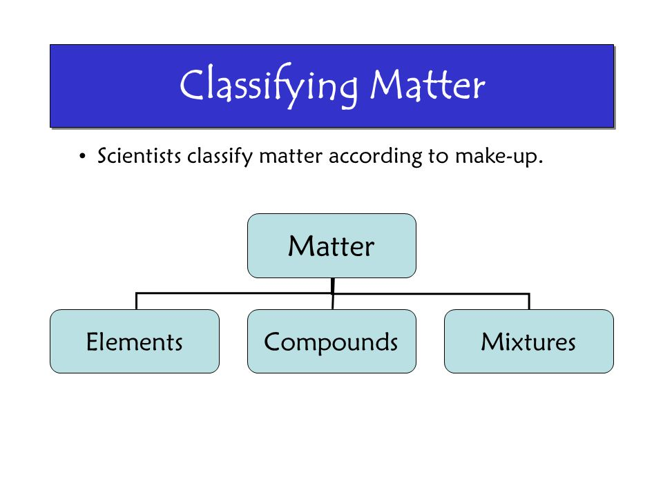 Classifying Matter Matter ElementsCompoundsMixtures Scientists classify matter according to make-up.