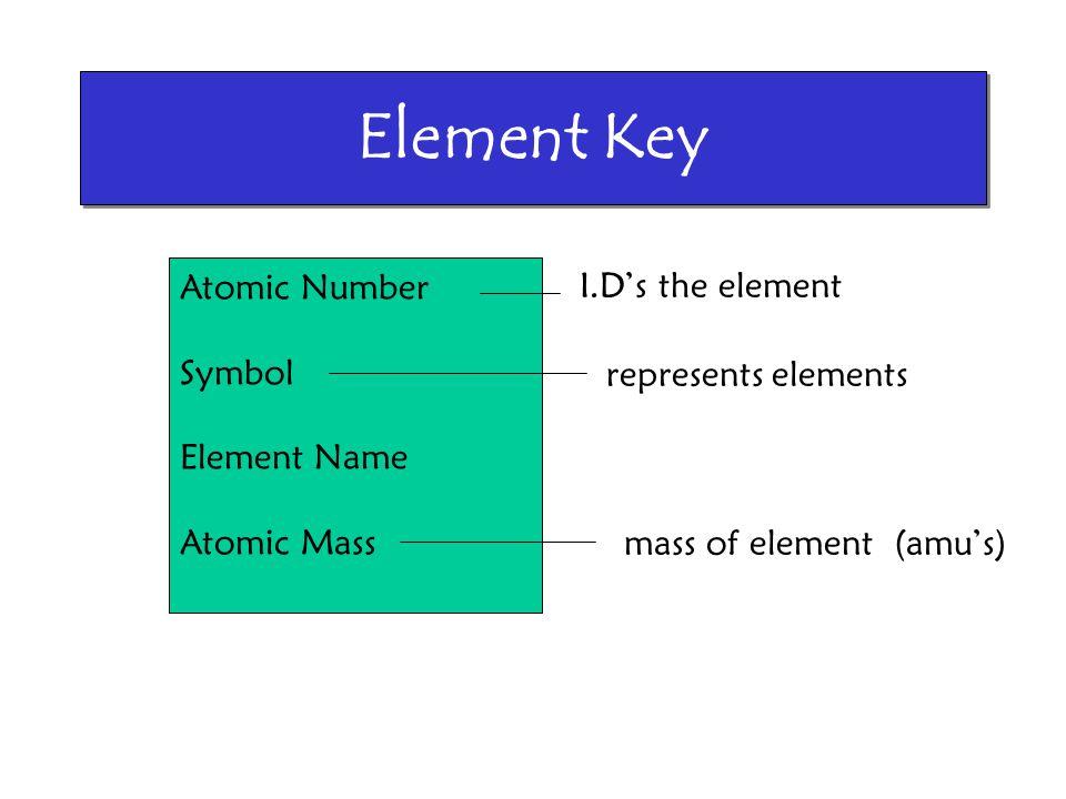 Element Key Atomic Number Symbol Element Name Atomic Mass I.D's the element represents elements mass of element (amu's)