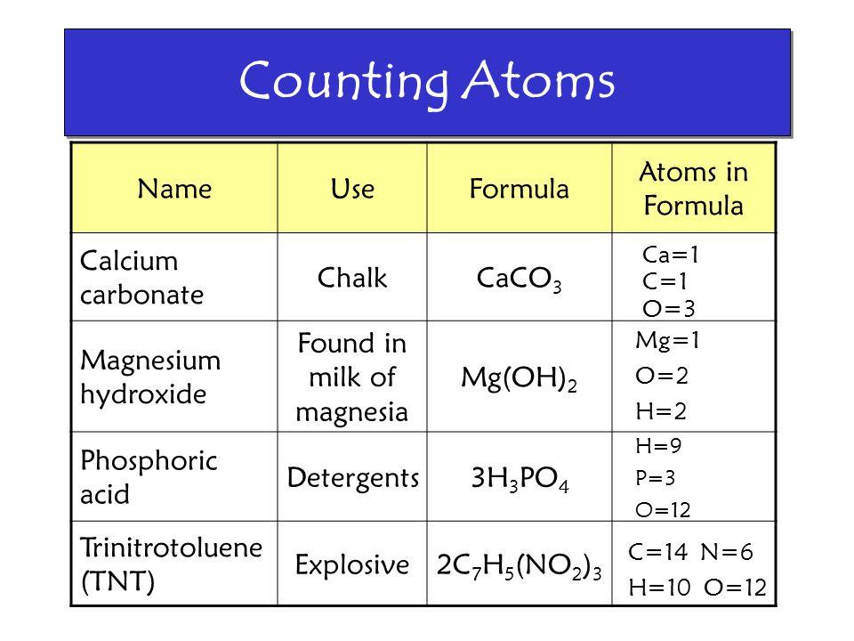 Counting Atoms NameUseFormula Atoms in Formula Calcium carbonate ChalkCaCO 3 Magnesium hydroxide Found in milk of magnesia Mg(OH) 2 Phosphoric acid De