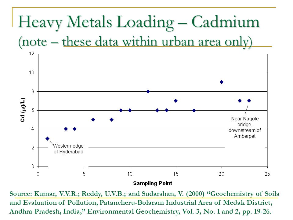 Heavy Metals Loading – Cadmium (note – these data within urban area only) Western edge of Hyderabad Near Nagole bridge, downstream of Amberpet Source: