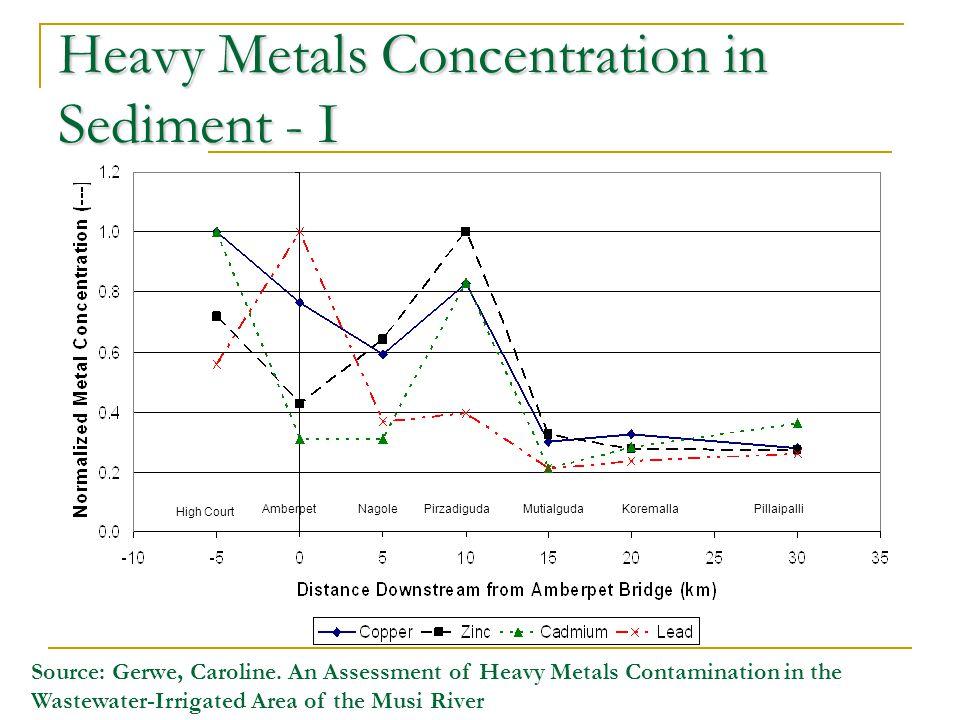 Heavy Metals Concentration in Sediment - I AmberpetNagole High Court PirzadigudaMutialgudaKoremallaPillaipalli Source: Gerwe, Caroline. An Assessment