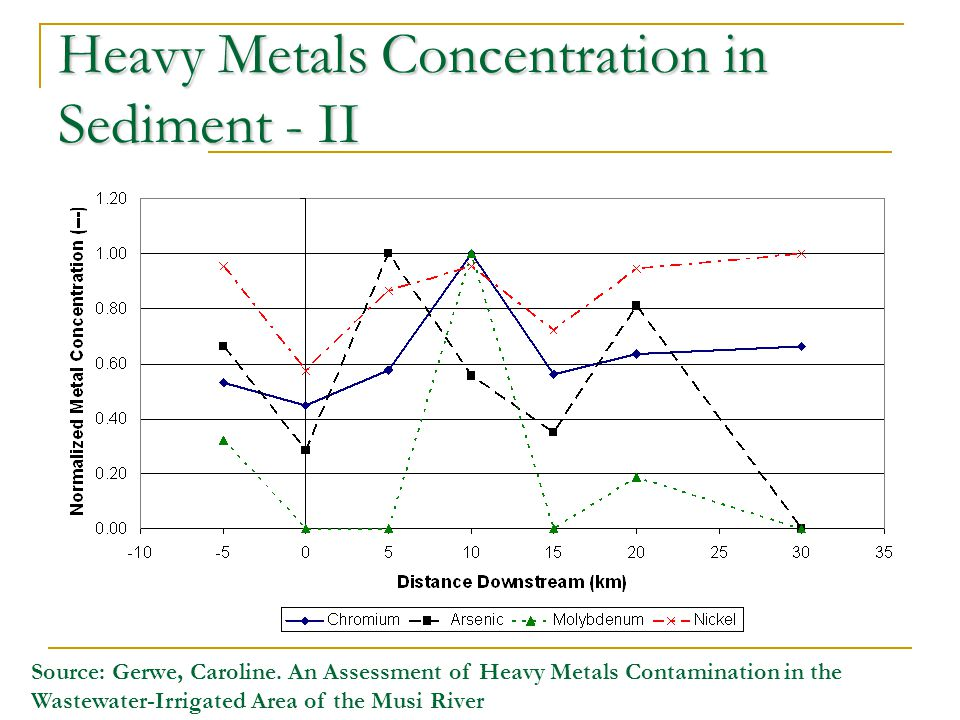 Heavy Metals Concentration in Sediment - II Source: Gerwe, Caroline. An Assessment of Heavy Metals Contamination in the Wastewater-Irrigated Area of t