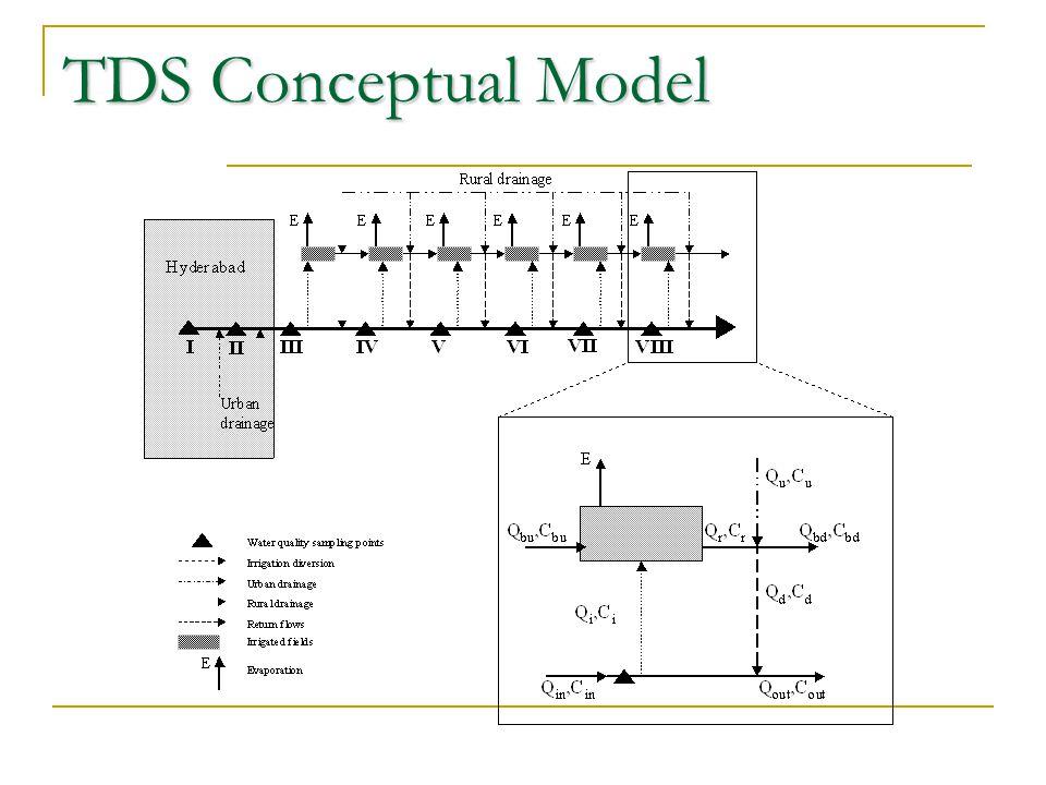 TDS Conceptual Model