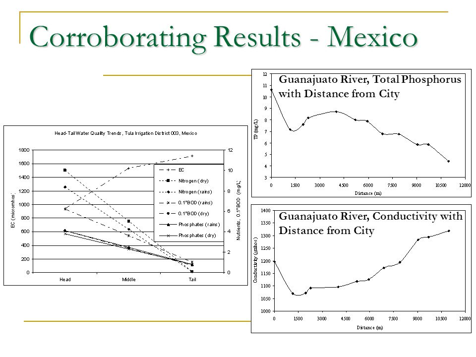 Corroborating Results - Mexico Guanajuato River, Total Phosphorus with Distance from City Guanajuato River, Conductivity with Distance from City