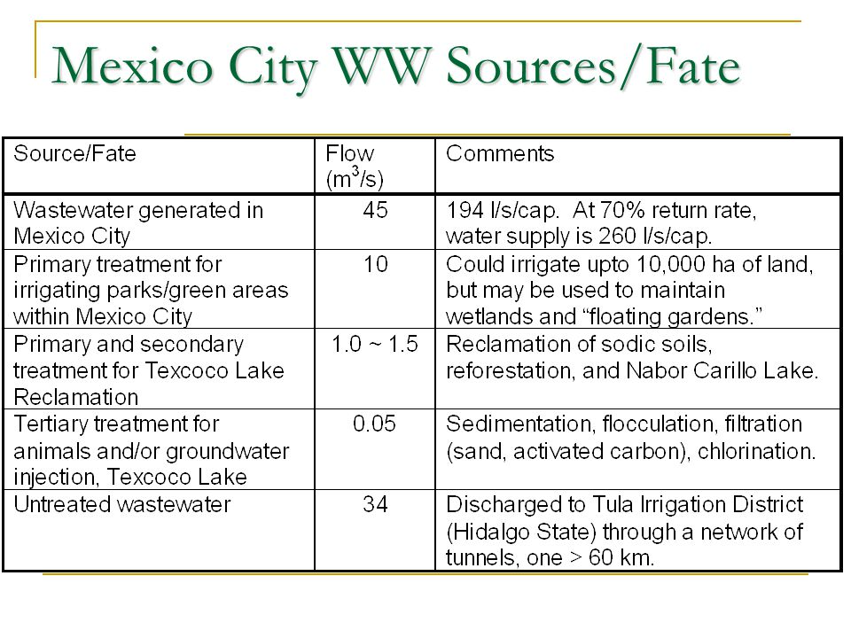 Mexico City WW Sources/Fate