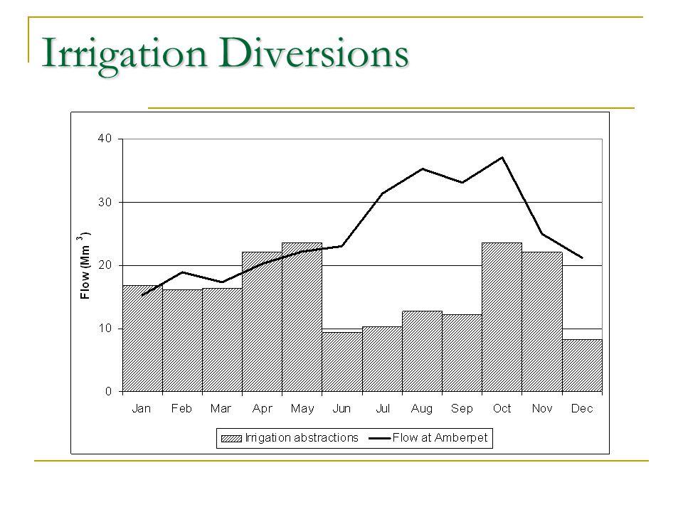 Irrigation Diversions